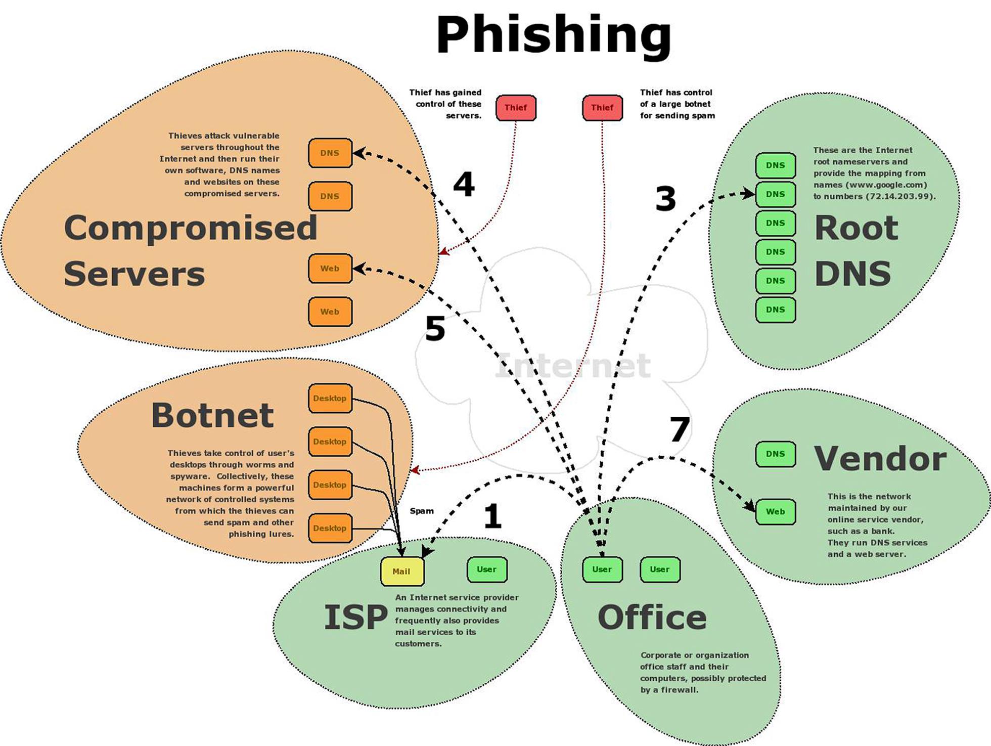 Index Of Misc Danenet Internetdiagram2jpg Phishing Diagram