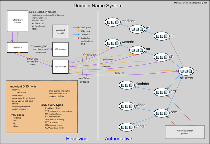 Domain Name System Overview