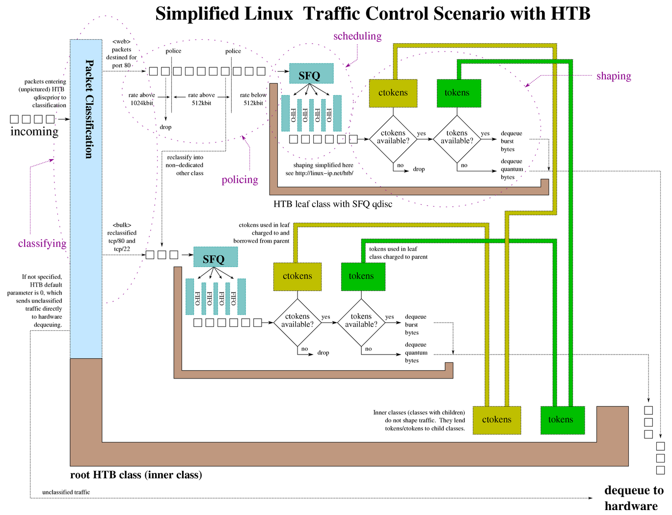 Traffic control howto below is a general diagram of the relationships of the components of a classful queuing discipline htb pictured a larger version of the diagram is ccuart